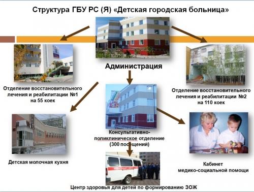 Детской городской больницы